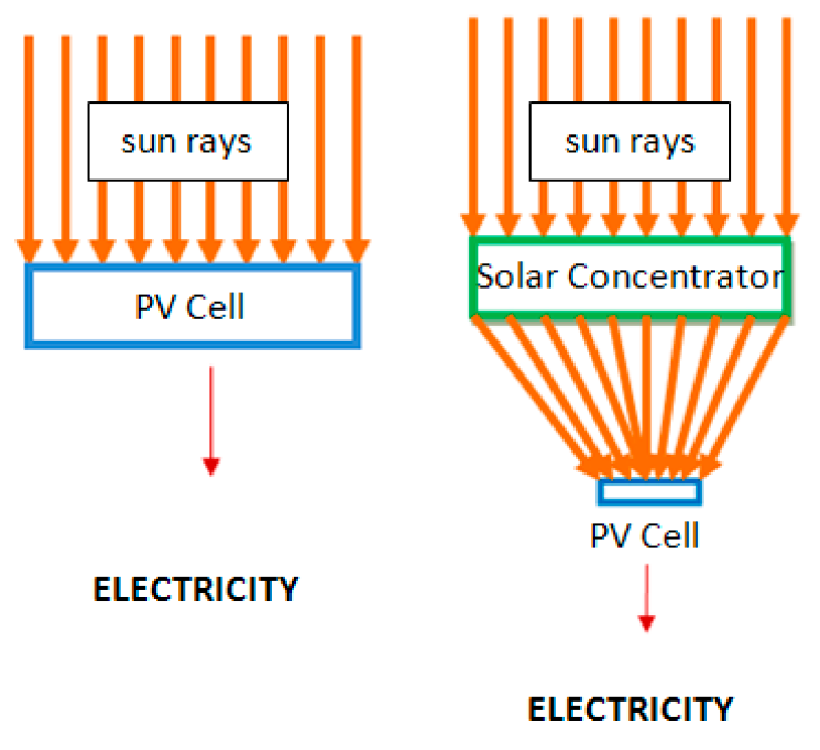 By using e of a solar concentrator, the amount of expensive photovoltaic material required is greatly reduced.